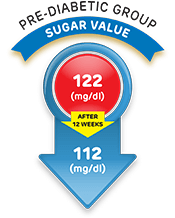 sugar value